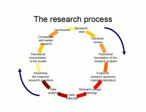 Hypothesis and research paper